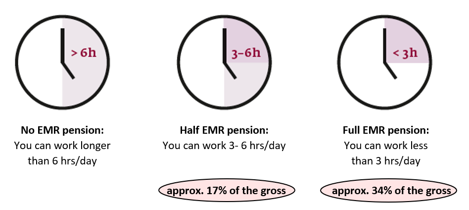 How much will you get from Germany if you are too sick to work?